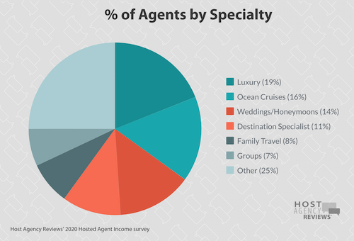 Distribution of hosted Agents Who reported a niche 2020