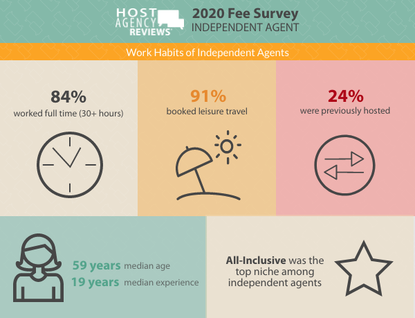 Work Habits of Independent Agents