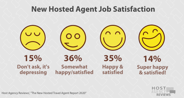 New Hosted Travel Agent Satisfaction 2020