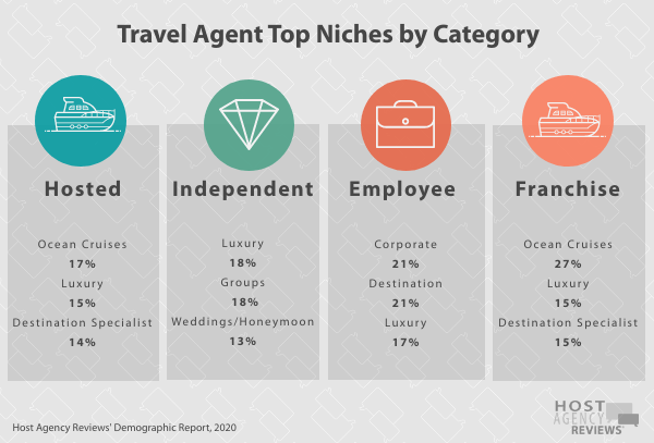 Travel Agent Top Niches by Category