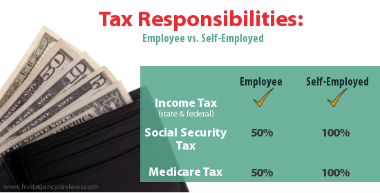 Chart of Tax Responsibilities Self-employed vs. Employee