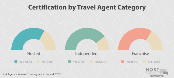 Certification by Travel Agent Category