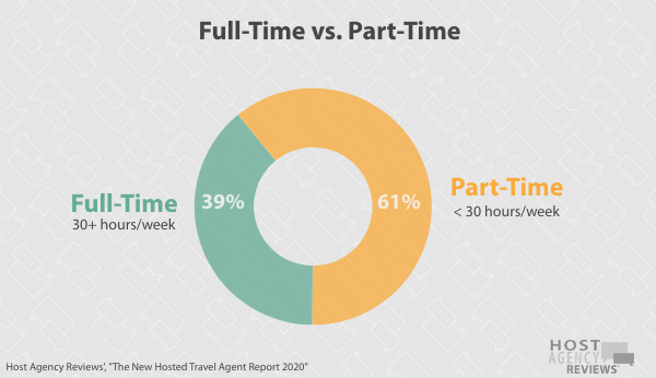 New Hosted Travel Agent Part Time vs. Full Time 2020