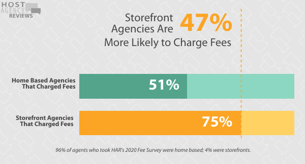 2020 Fee Survey - home based vs store front charge fees