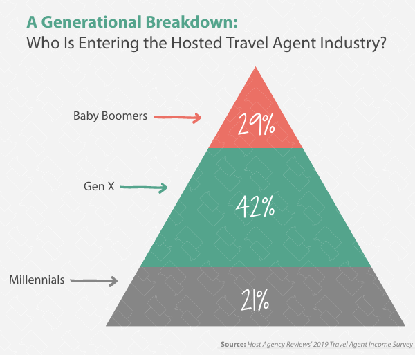 2019 Generational Breakdown of New Hosted Travel Agents