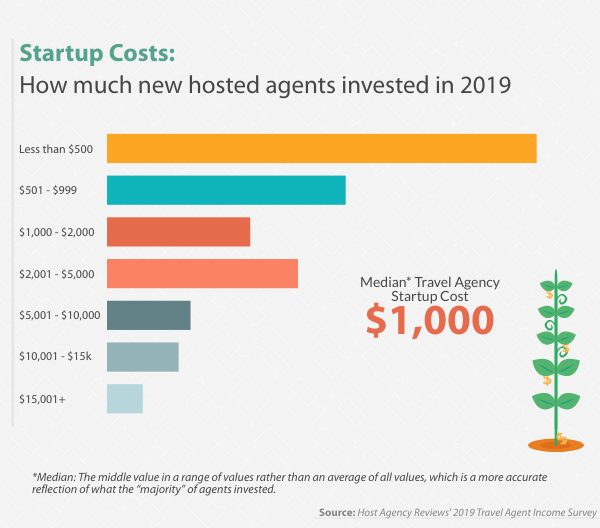 New Hosted Travel Agent Startup Investment, 2019