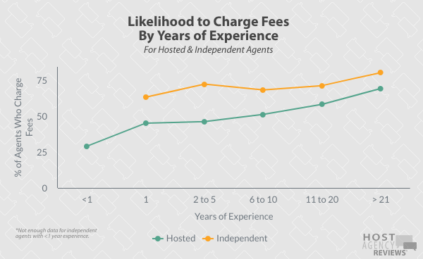Likelihood to Charge Fees by Years of Experience for Independent Agents