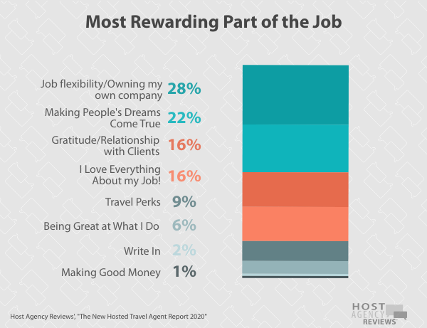 New Hosted Travel Agent Rewards 2020