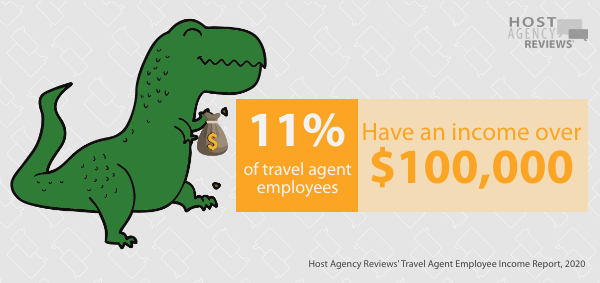 Travel Agent Employees $100,000
