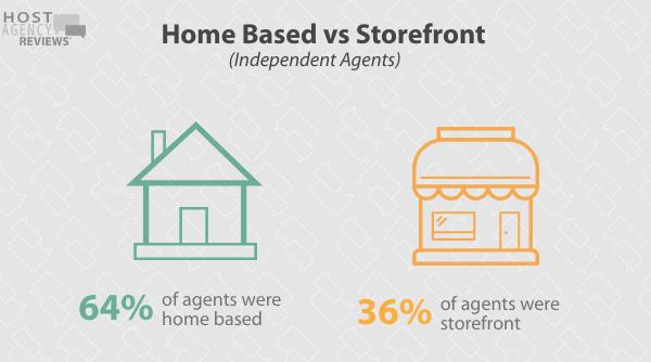 2020 Fee Survey - Home Based vs Storefront Independent Agents