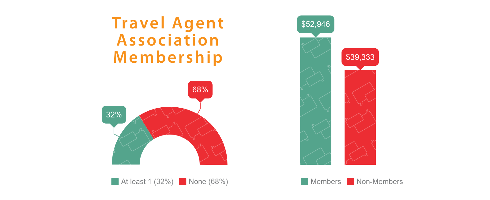 Travel Agent Association Membership and Income 2019