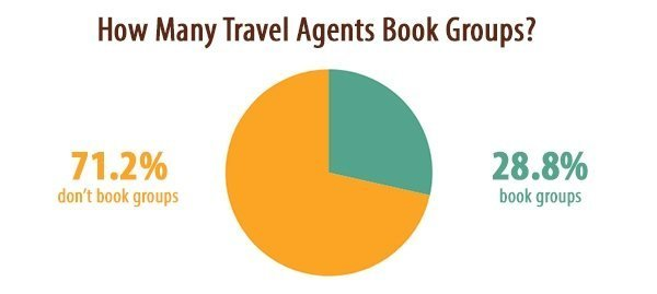 How Many Travel Agents Book Groups? 28.8%