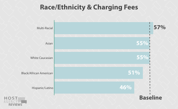 Race/Ethnicity & Charging Fees