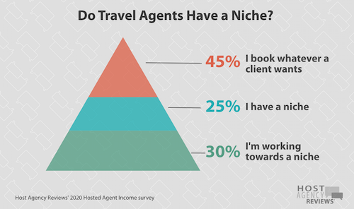2020 Do Hosted Agents Have a Niche?