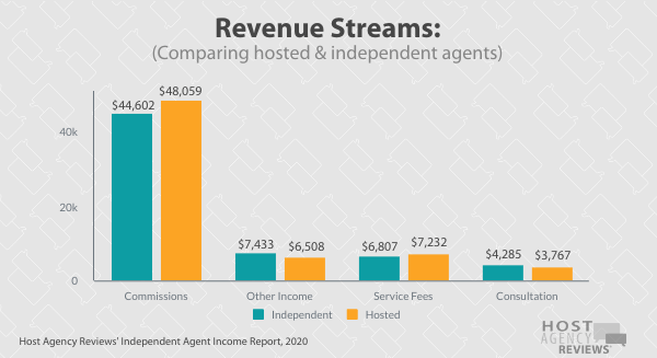independent travelagents Revenue Streams