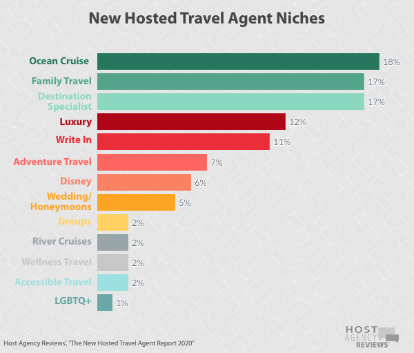 New Hosted Travel Agent Niches 2020