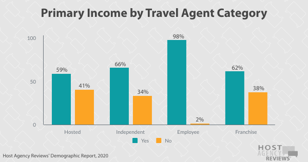 Primary Income by Travel Agent Category