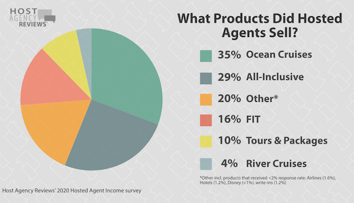 What hosted agents sold in 2020