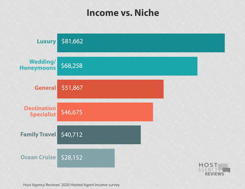2020 Hosted Income By Niche