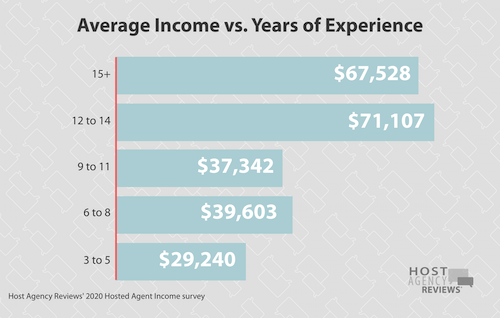 2020 Income & Yrs. of Experience