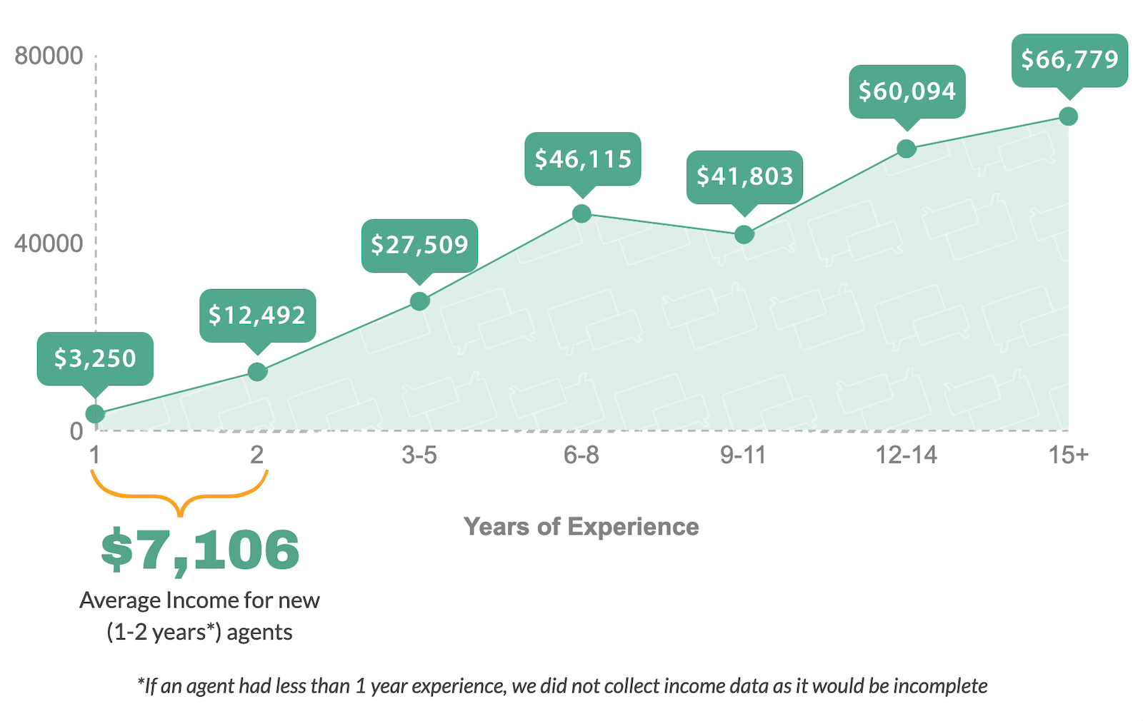 2019 Travel Agent Income by Years of Experience