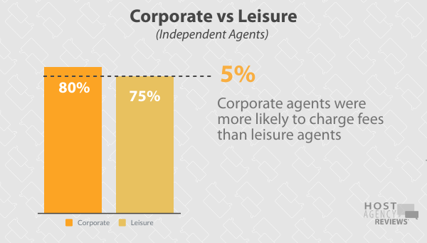2020 Fee Survey - Corporate vs Leisure Independent Agents