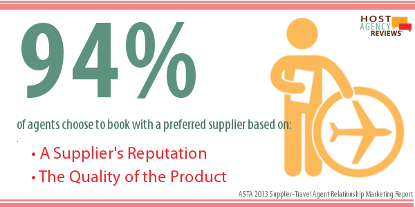 94% of travel agents choose preferred supplier based on reputation and quality of product