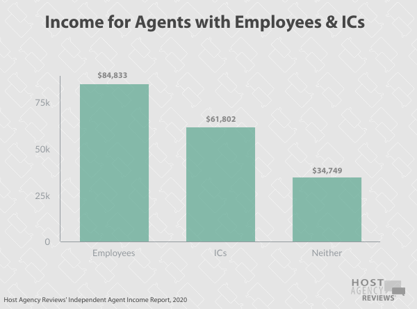 Income for independent travelagents with Employees & ICs