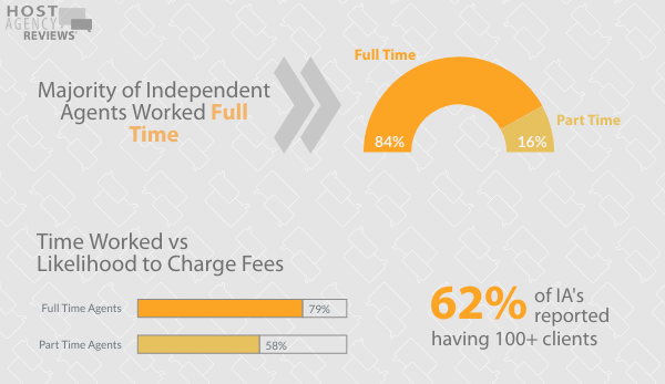 2020 Fee Survey - Work Hours for Independent Agents