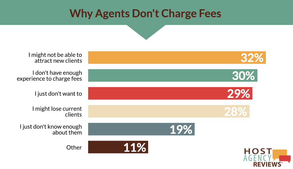 Why Travel Agents Don't Charge Fees