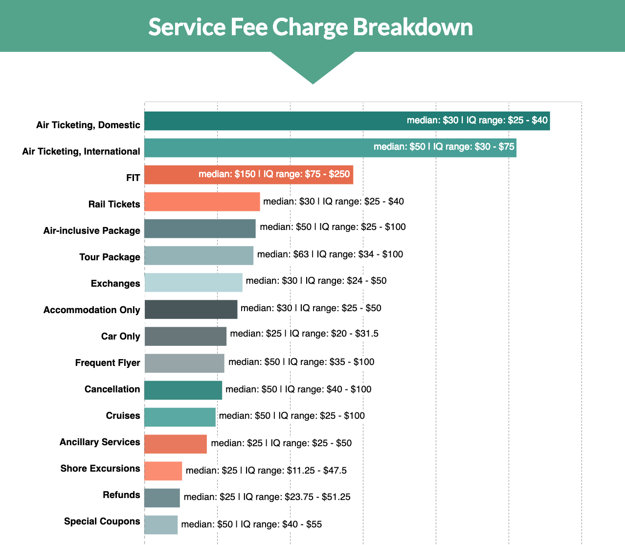 Service Fees for Hosted Agents 2018