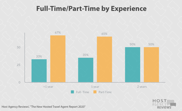 New Hosted Travel Agent time by experience 2020