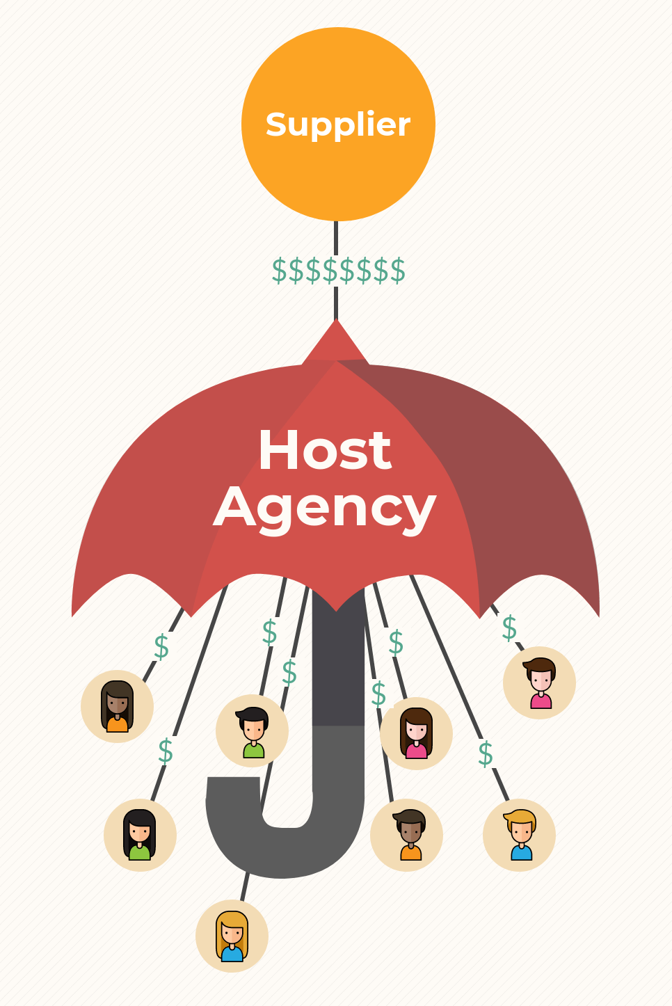 Supplier, host agency, travel agent commission flow