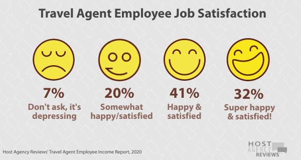 Travel Agent Employee Job Satisfaction