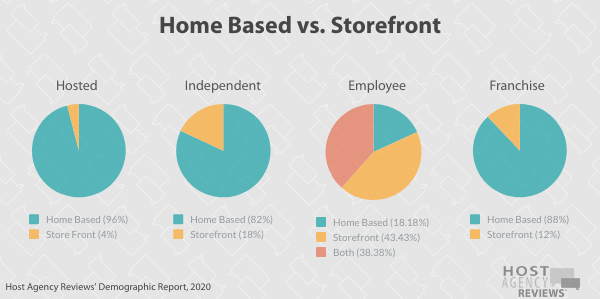 Travel Agent Home Based vs. Storefront