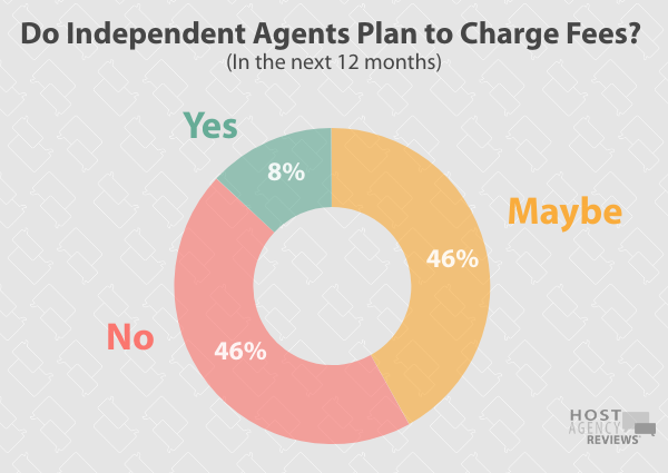 Do Independent Agents Plan to Charge Fees