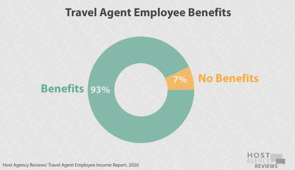 Travel Agent Employee Benefits