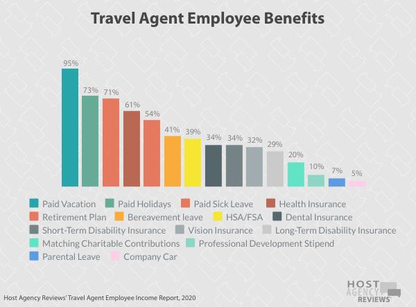 Travel Agent Employee Benefits 2