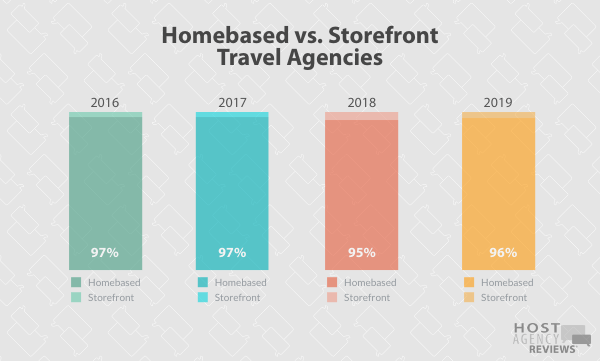 Longitudinal HB/SF trends for Hosted Agents