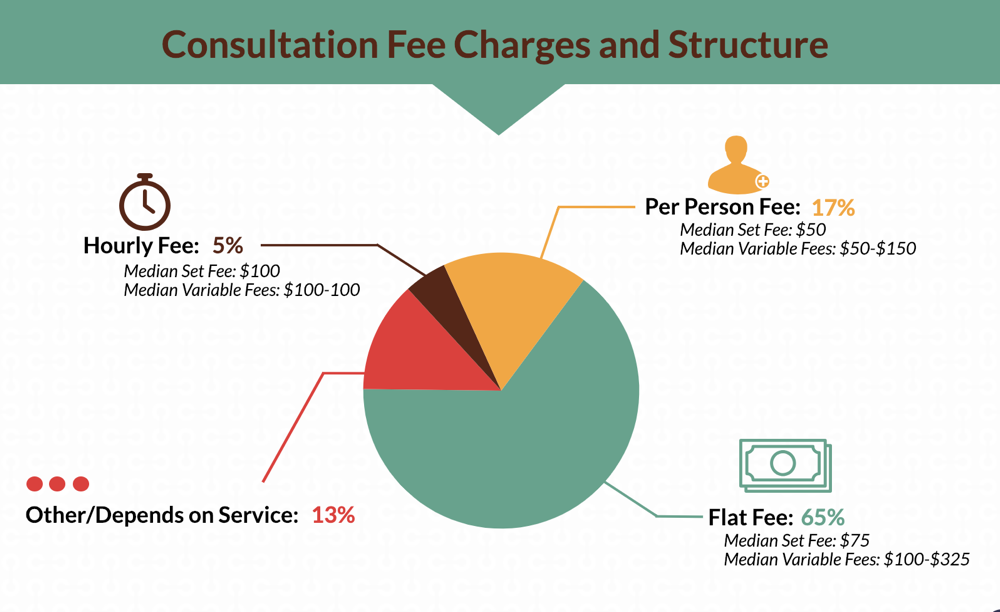 Average Hosted Travel Agent Consultation Fee 2018