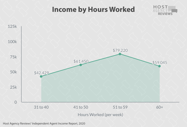 Income by Hours Worked  independent travelagents