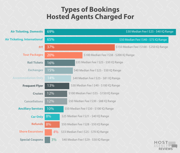 Types of Bookings Hosted Agents Charged For